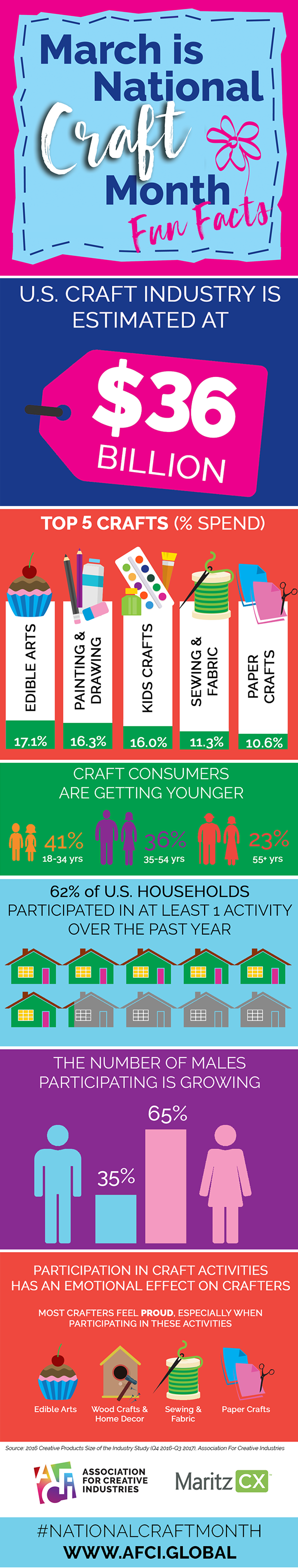 National Craft Month fun facts_2019